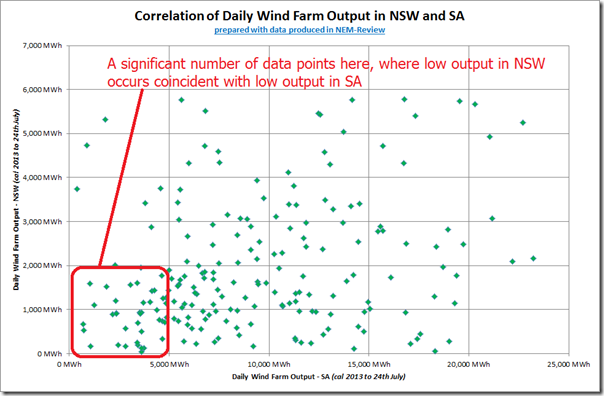 Correlation of wind farm output in NSW and SA