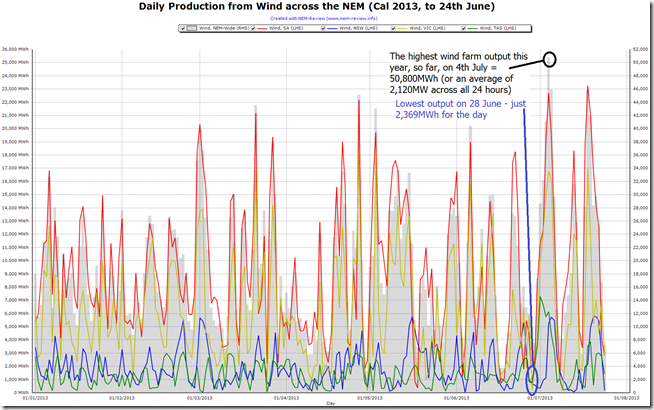 Trended output from wind farms by day for 2013 (to date)