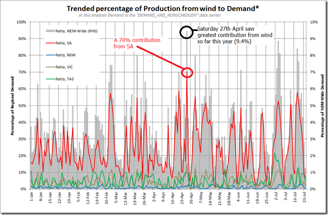 Trended daily contribution to regional (and NEM-wide) demand from wind farms in 2013 to date