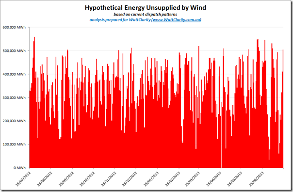 Hypothetical energy unsupplied by wind in a scenario assuming 37% energy supplied by wind