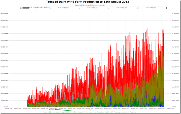 Trended daily output of wind farms