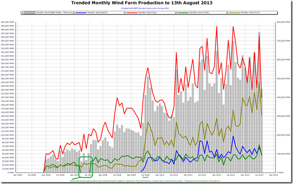 Trended montly output of wind farms across the NEM