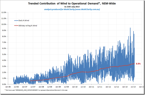 Trended percentage of NEM Operational Demand supplied by wind