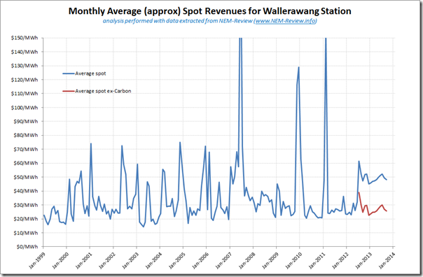 Trend of average spot revenue for Wallerawang station