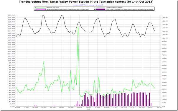 Trended output of Tamar Valley Power Station, as another station closes in the NEM