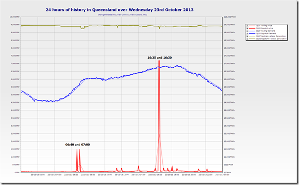 Trend of Queensland market parameters over Wednesday 23rd october 2013