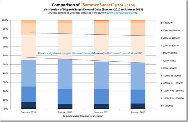 Trended distribution of demand delta in summer sunset hours in Queensland