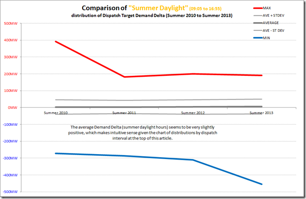 Trend of extremes of demand delta in Queensland summers (daylight hours)