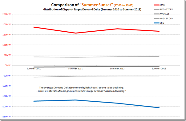 Trend of extremes of demand delta in Queensland summers (sunset hours)