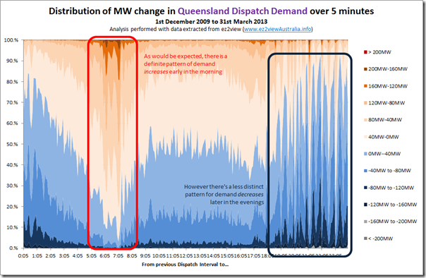 "Distribution of ""Demand Delta"" over a contiguous period spanning four Queensland summers"