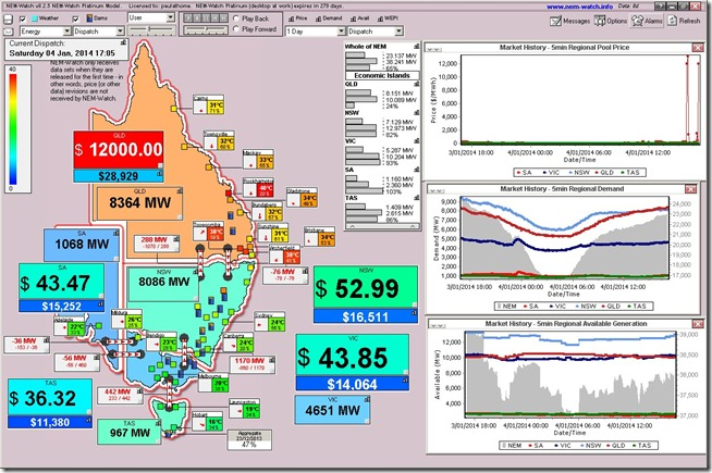 Snapshot showing a new record for electricity demand on a Saturday in Queensland