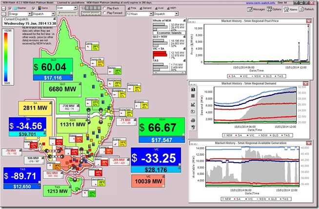 Prices plunge as generators load in volume (reprice capacity to low, or negative prices)