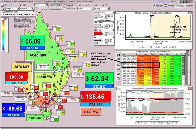 AEMO revises its demand forecast for later today in VIC down slightly - but still expecting a new record