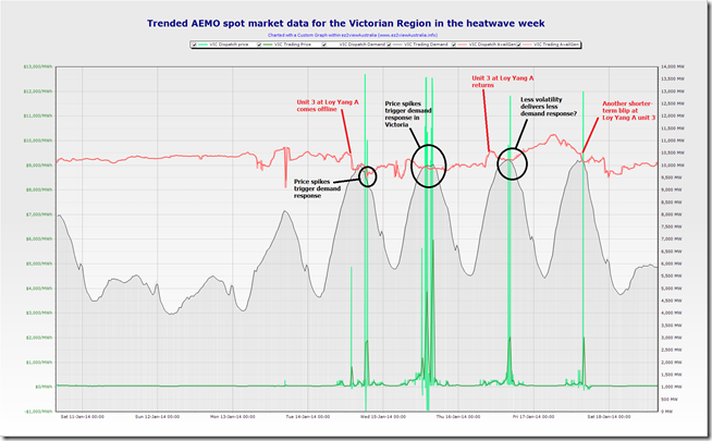 A trended view of the preceding week in the Victorian region of the NEM, showing demand response
