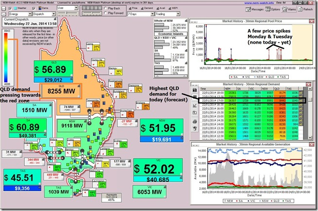 Electricity demand climbs with temperature in Queensland