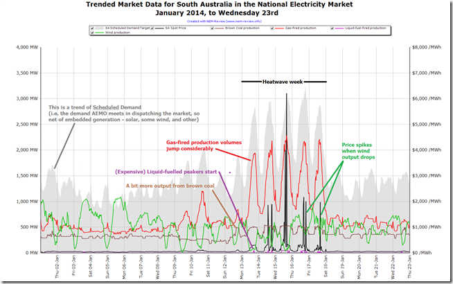 Contrasting days in the SA region of the NEM before, during and after the heatwave