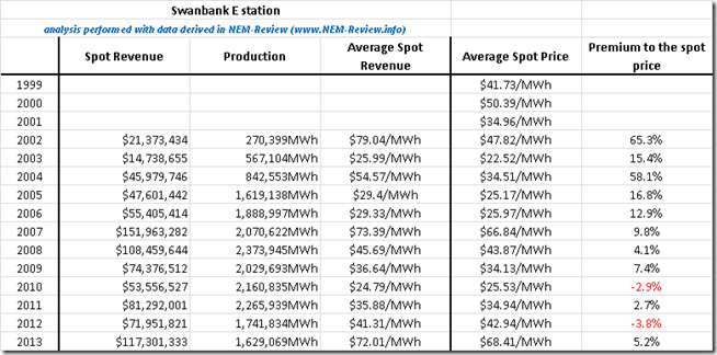 Calculated approximate average spot revenues for Swanbank E on a calendar year basis