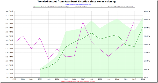 Trended output of the Swanbank E station since commissioning