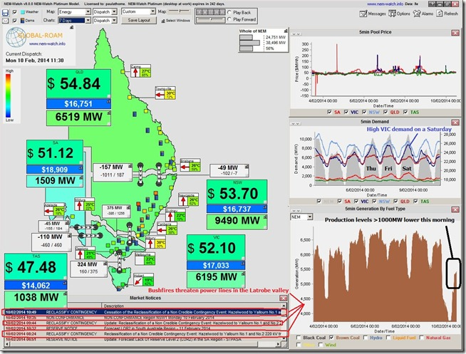 2014-02-10-at-11-30-NEM-Watch-BrownCoalOutputDown-duetoHazelwood
