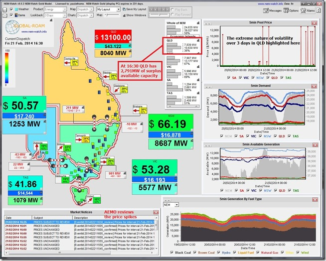 NEM-Watch, highlighting the volatility of electricity spot prices in the Queensland region of the National Electricity Market