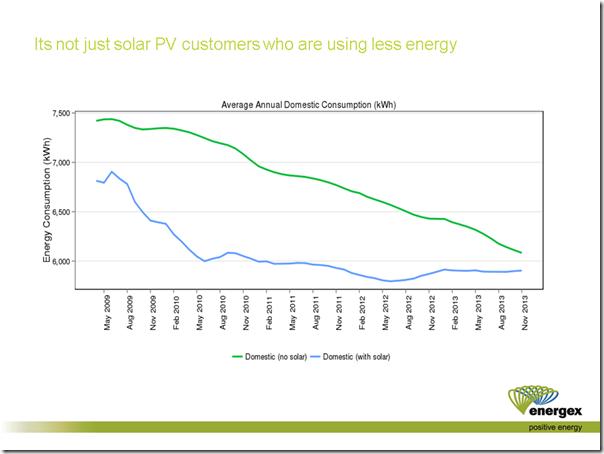 2014-05-28-energex-consumptiondeclining