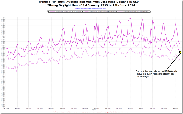 2014-06-17-QLD-demand-trended-in-StrongDaylightHours
