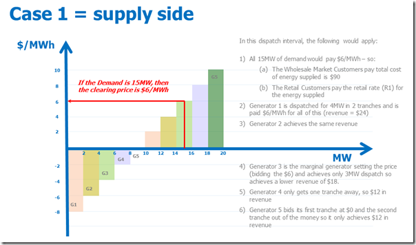 How prices would ordinarily be set, assuming the demand-side is not price responsive