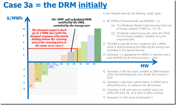 How dispatch might work in the early days of the new DRM