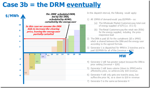 How the DRM might contribute to setting prices, when it is scheduled