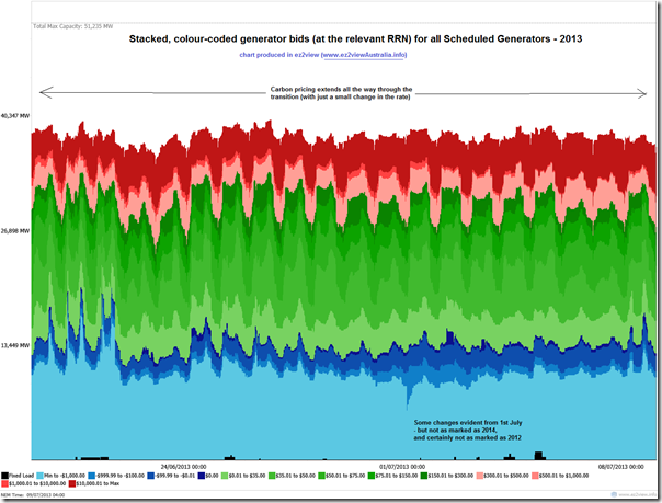 Trended, stacked bid structures for all generators in the NEM over 20 days in 2013