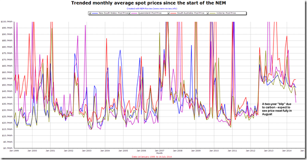 Trended monthly average electricity prices in the Australian NEM