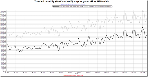 Increasing amounts of surplus generation speak of a very oversupplied market