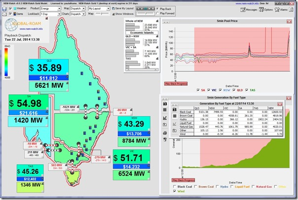 The 5-minute period recording the lowest output from wind farms across the NEM today