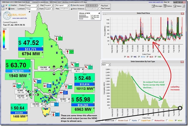 Spot price volatility rises as NEM-wide wind farm output drops