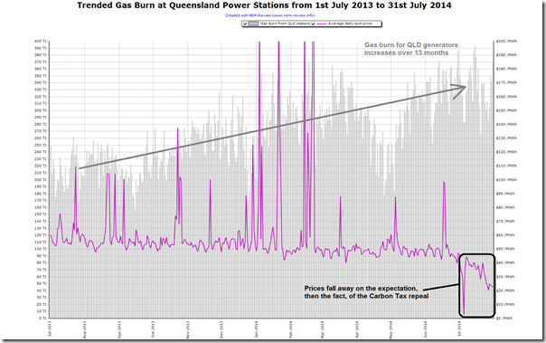 NEM-Review chart showing trended faily gas consumption by Queensland power stations