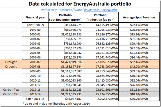 Tabulated financial results for EnergyAustralia