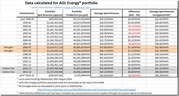 2014-08-21-AGLEnergy-table
