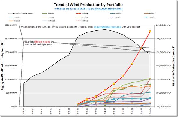 2014-08-22-trendedwindproductionbyportfolio-fromNEM-Review
