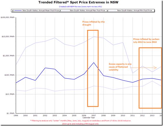 Trended winter weekday evening spot prices in NSW