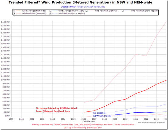 Trended wind production at times of winter peak demand