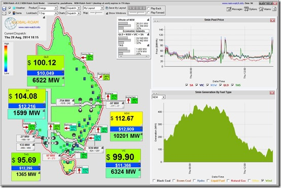 Evening blip in prices today in the Australian National Electricity Market