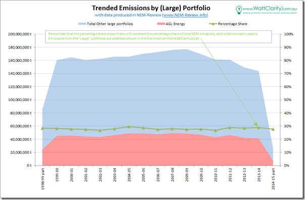 2014-09-03-trended-emissions-by-portfolio