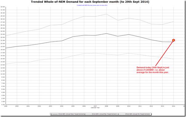 2014-09-30-trended-september-demand-in-NEM-Review
