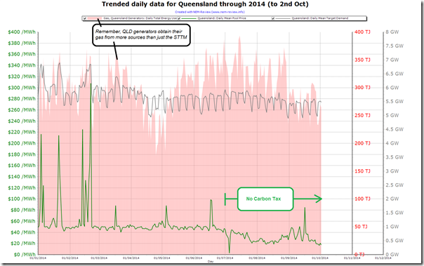 Trended gas burn from Queensland power stations in NEM-Review