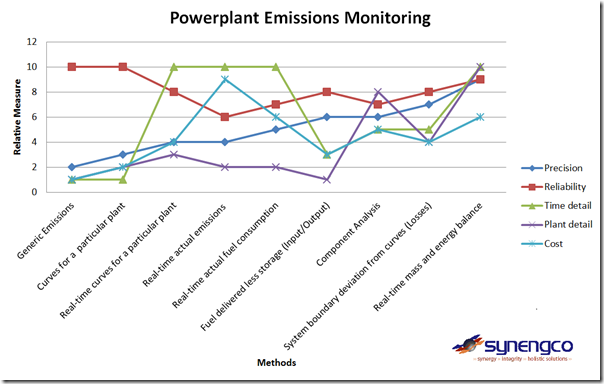 Comparison of different methods for monitoring carbon emissions in power stations