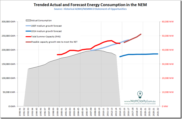 Trended supply and demand balance in Australia's National Electricity Market