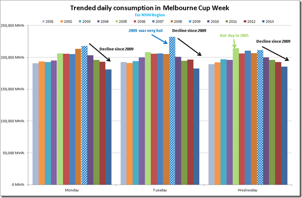 Comparison of NSW daily consumption over 13 prior Melbourne Cup weeks