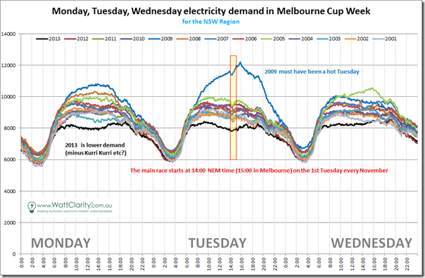 Comparison of NSW demand over 13 prior Melbourne Cup weeks