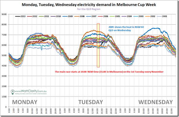 Comparison of QLD demand over 13 prior Melbourne Cup weeks