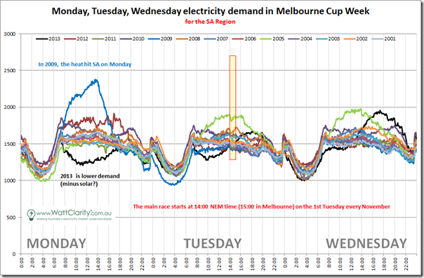 Comparison of SA demand over 13 prior Melbourne Cup weeks